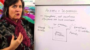 Interpreting Anxiety and Depression
